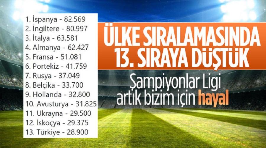 Türkiye ülke sıralamasında 13. sıraya düştü